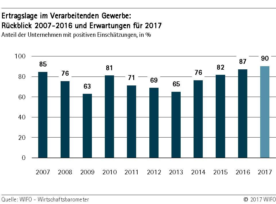WIFO-Wirtschaftsbarometer: Verarbeitendes Gewerbe | Handelskammer Bozen