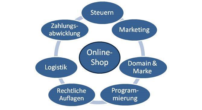 Onlineshop Handelskammer Bozen